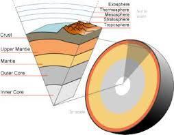 تحقیق بررسی های جدید زمین شناسی