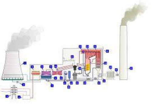 پایان نامه بررسي اثرات شرايط محيطي بر عملکرد تجهیزات نیروگاه بخار