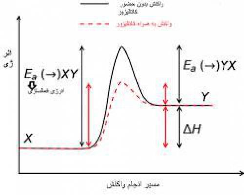 مقاله سینتیک شیمیایی